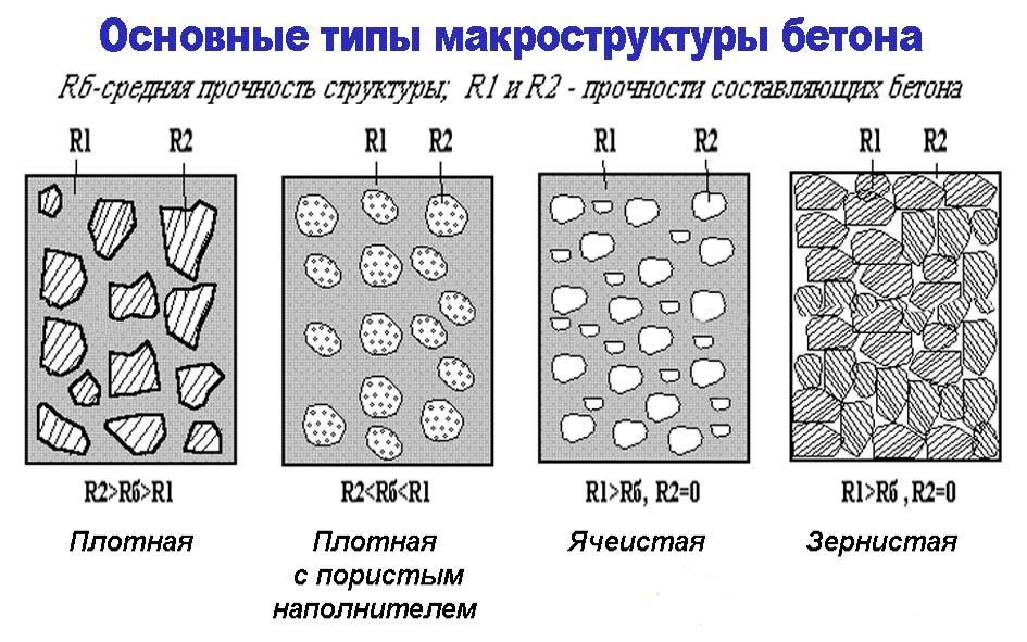 Схема основных типов макроструктуры бетона