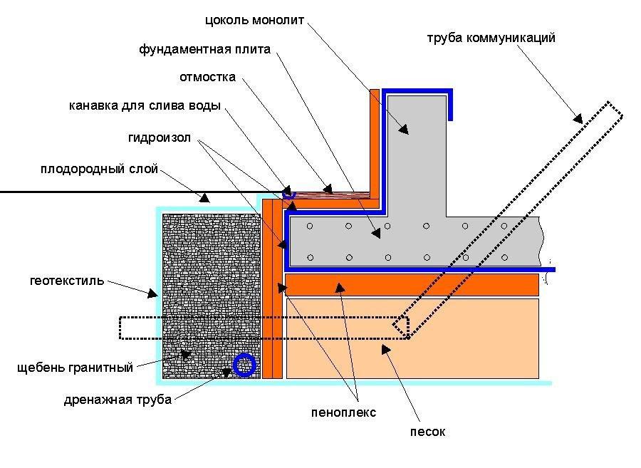Схема отмостки фундамента.