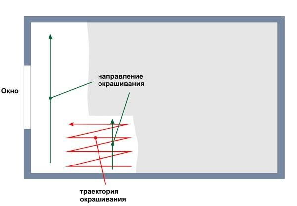 Схема правильной покраски потолка