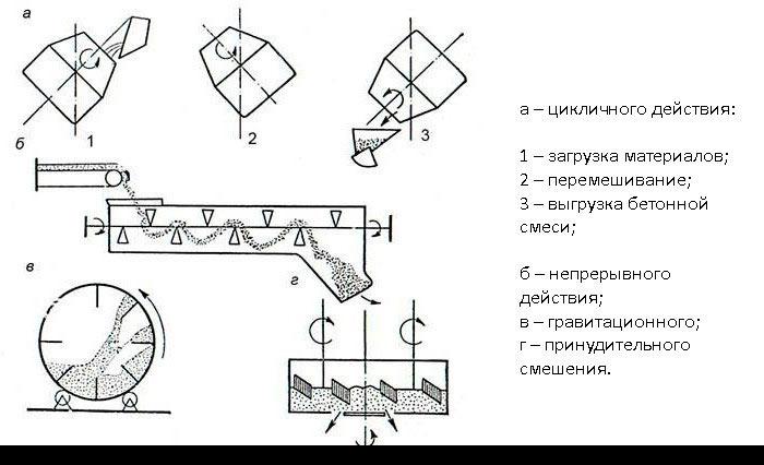 Схема приготовления бетонной смеси в бетоносмесителях