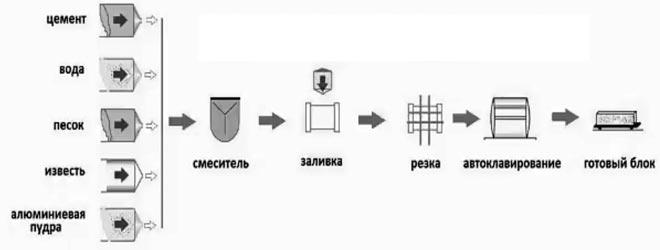 Схема производства газоблоков