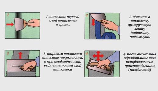 Схема шпатлевки швов