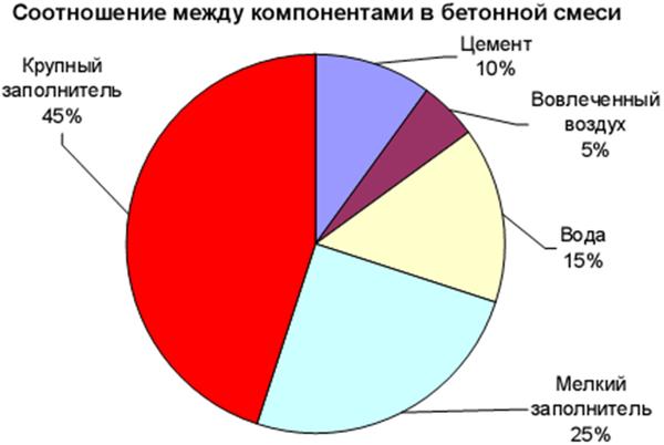 Схема соотношения основных компонентов бетонной смеси