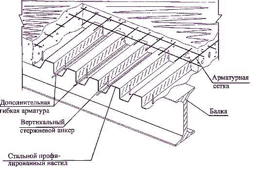 Схема устройства монолитного перекрытия на двутаврах