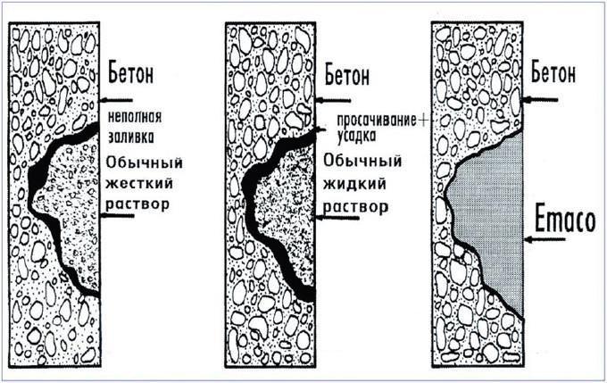 Схема ремонта бетонных стен ремонтными смесями