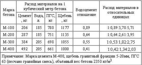Варианты состава бетонной заливки