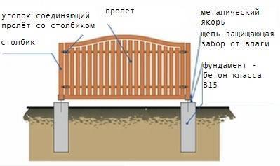 Схема столбчатого фундамента под забор