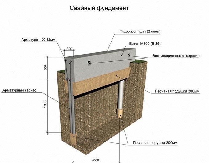 Свайный фундамент под дачный дом из газосиликатных блоков