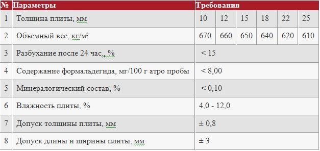 Таблица характеристик ОСБ-плит