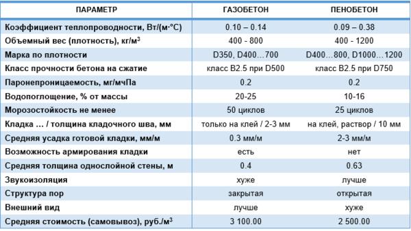 Таблица сравнения характеристик газобетона и пенобетона