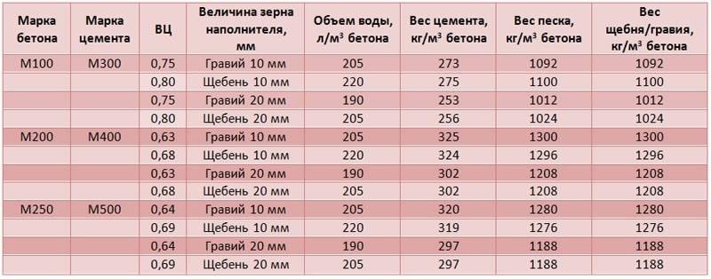 Таблица наполнителей для различных марок бетона