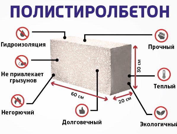 Помимо основного строительного материала полистиролбетон может быть использован в качестве самостоятельного утеплителя