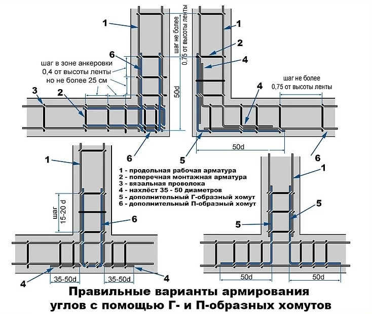 Армирование углов и примыканий армопояса, схема