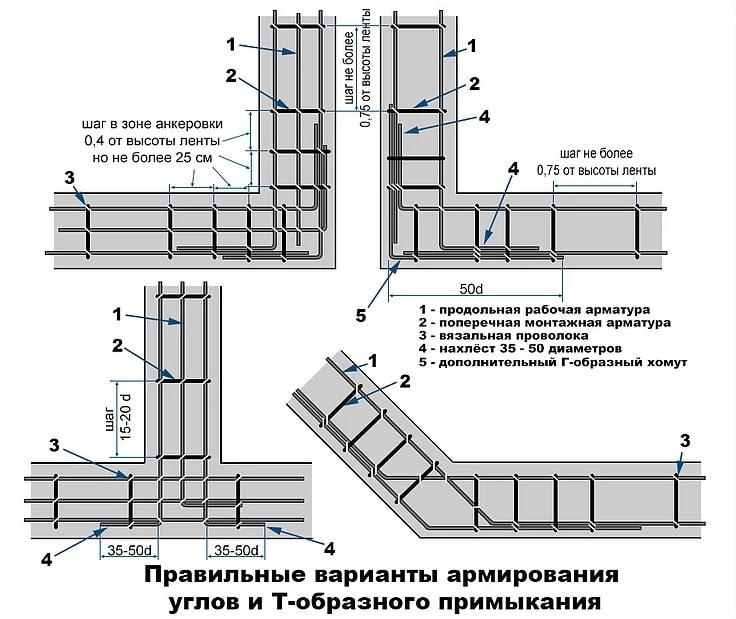 Армирование углов и примыканий армопояса в доме из газобетона схема