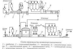 Схема виробництва шлакопортландцементу