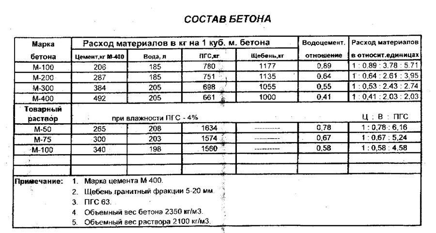 Таблица данных о составе бетона