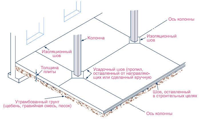 betonnyj-pol-shvy