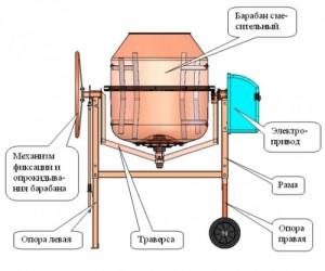 betonomeshalka-500x417