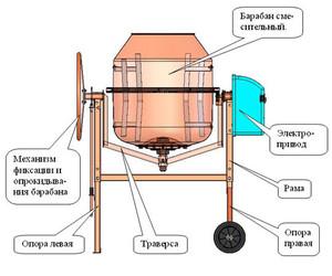Изготовление бетономешалки своими руками