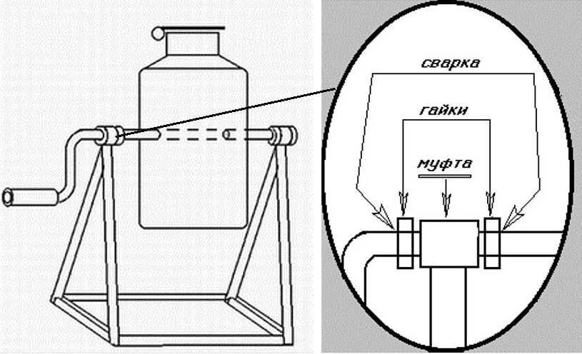 Конструкция ручной бетономешалки из молочной фляги