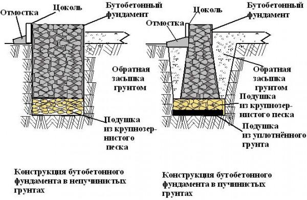 butobetonnyjj-600x391