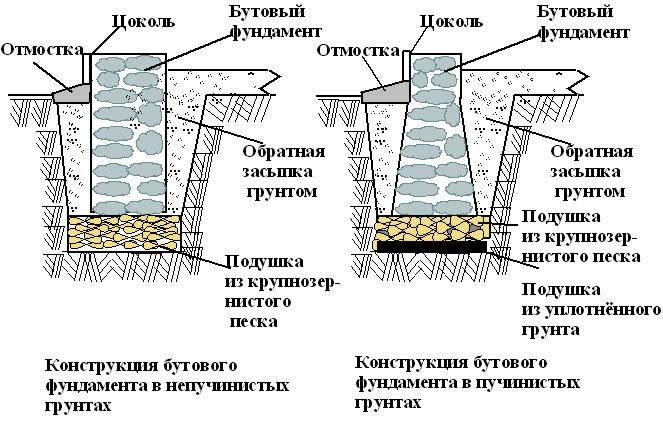 butovyj-fundament