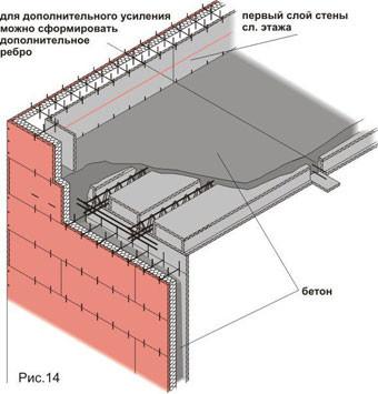 Схема установки межэтажных плит перекрытия
