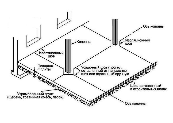 Разновидности деформационных швов