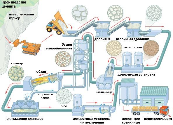 этапы производства цемента
