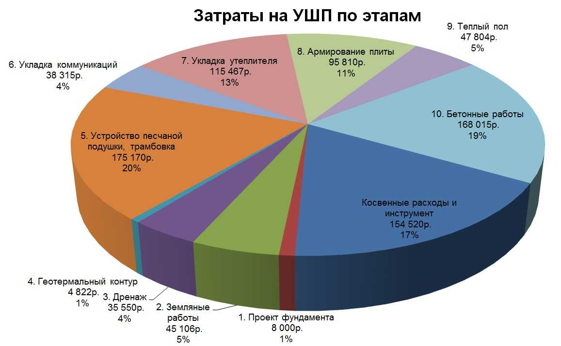 Примерное процентное соотношение затрат на монолитный плитный фундамент