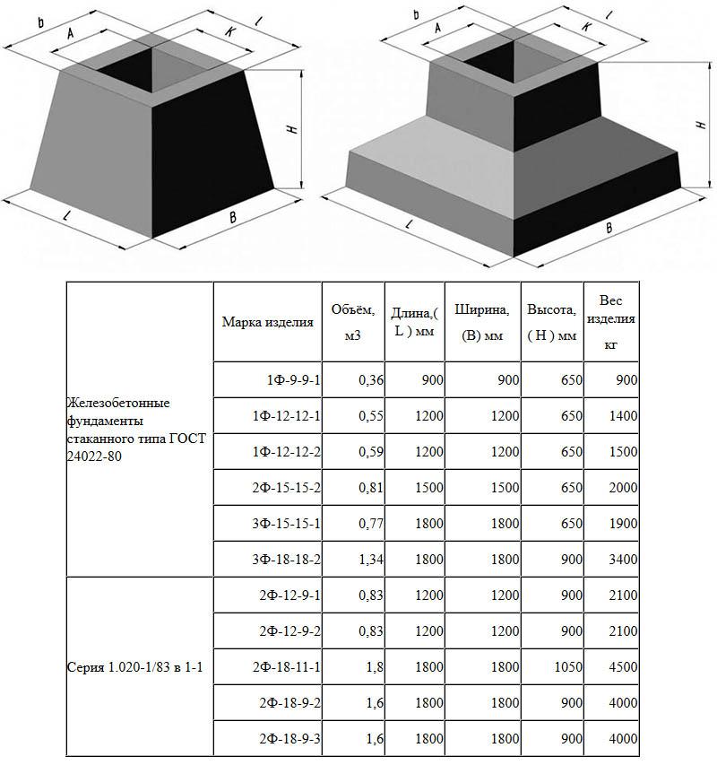 Схема и размеры по ГОСТу