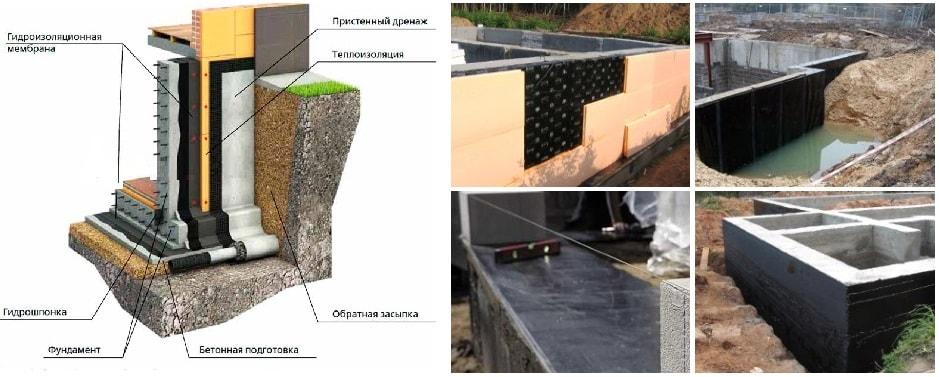 Гидроизоляция фундамента под газобетон