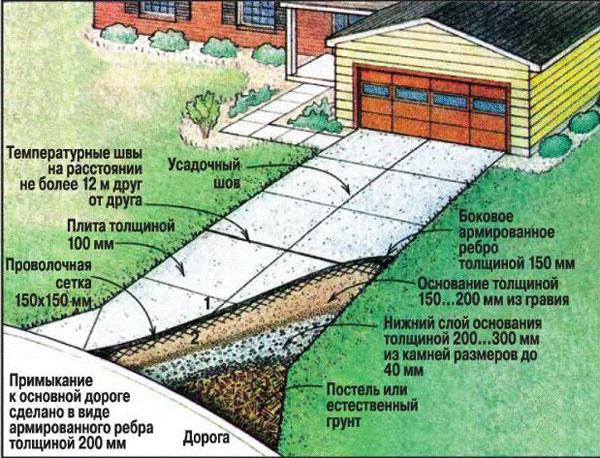Схема устройства бетонной дорожки