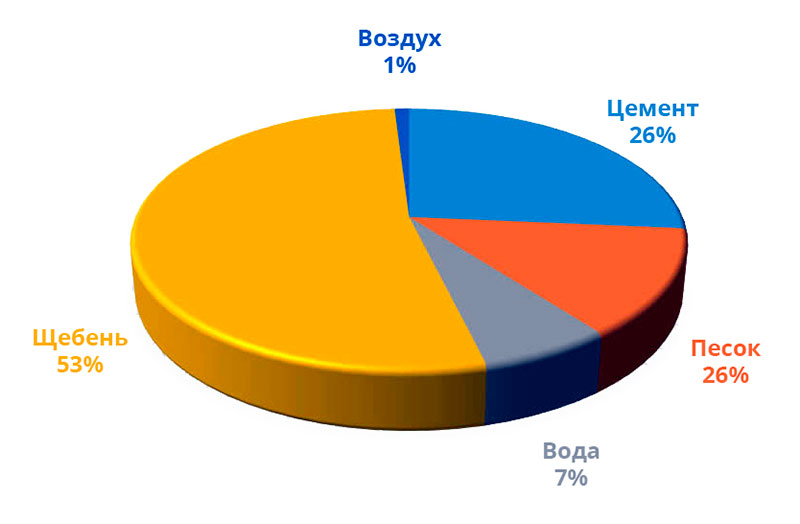 Таблица 10. Пропорции бетонных смесей