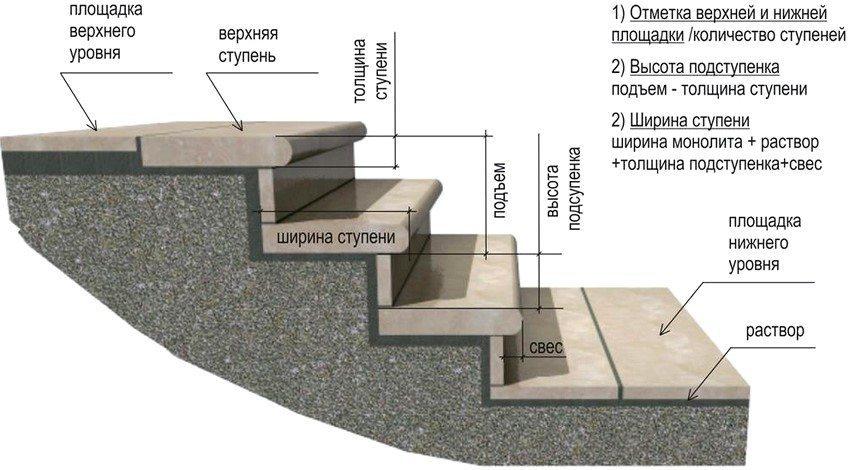 Схема укладки камня
