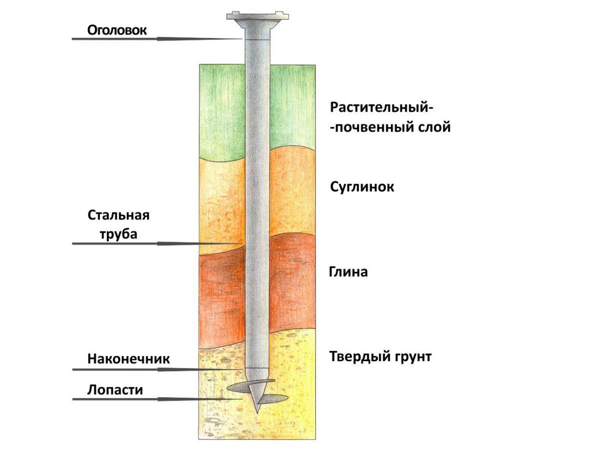 Фундамент на глине 1377