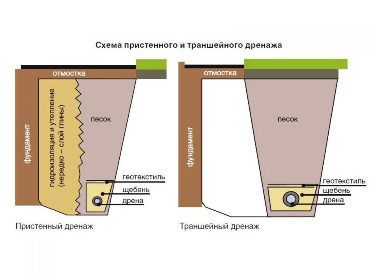 Фундамент на глине 1380
