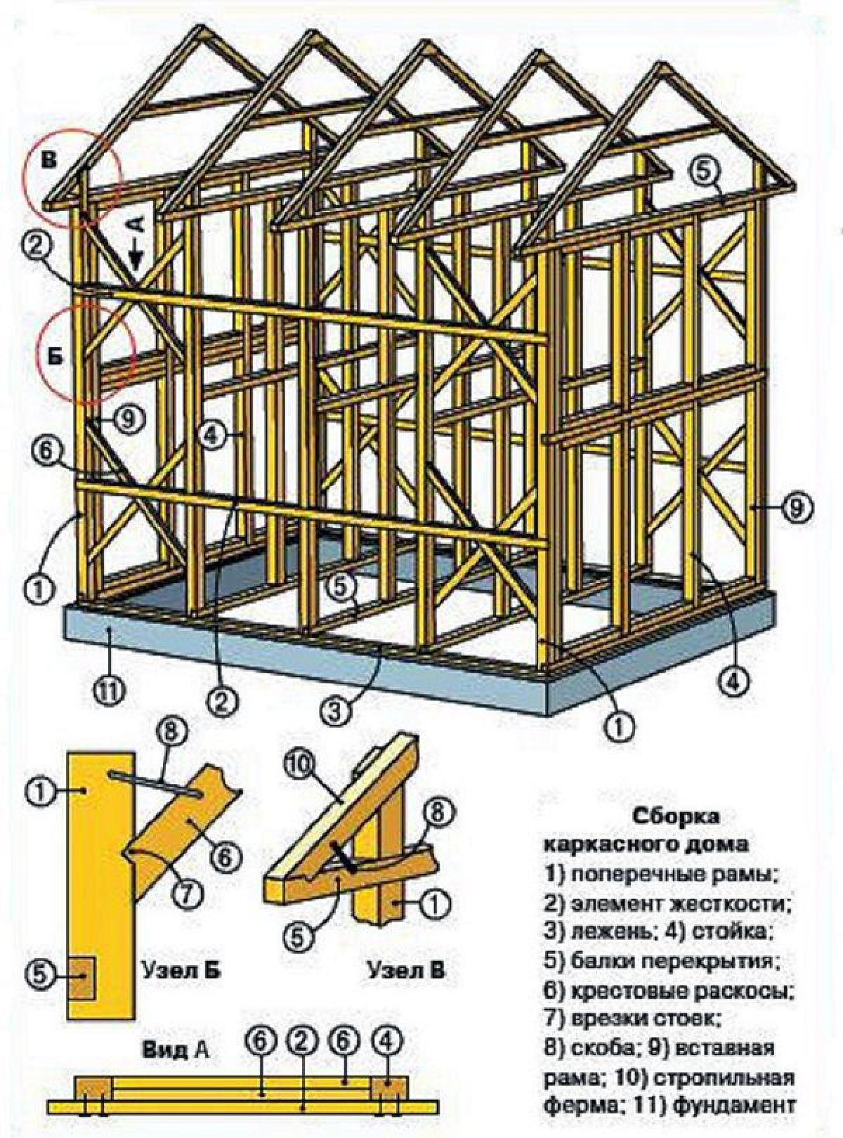 Каркасный дом своими руками. Каркасные конструкции 5667