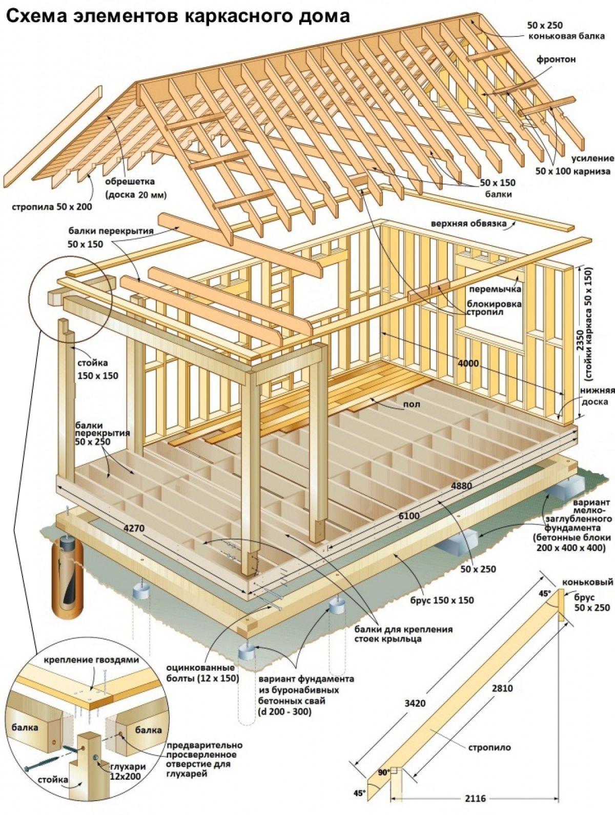 Каркасный дом своими руками. Каркасные конструкции 5668
