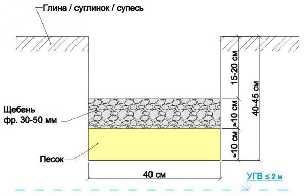 схема подушки для фундамента