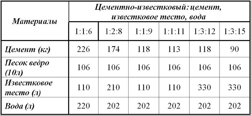 приготовления известкового раствора таблица