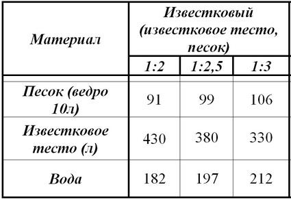 izvestkovyj-rastvor-dlya-shtukaturki 35