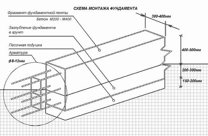 Схема монтажа фундамента.