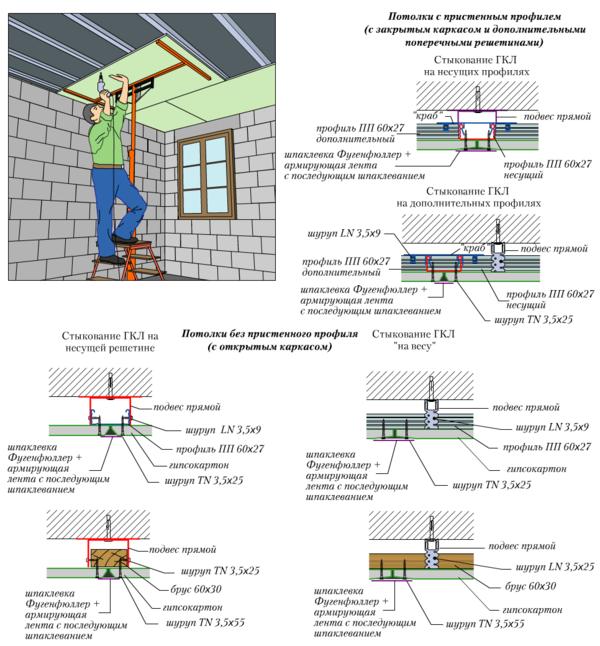Гипсокартонный потолок