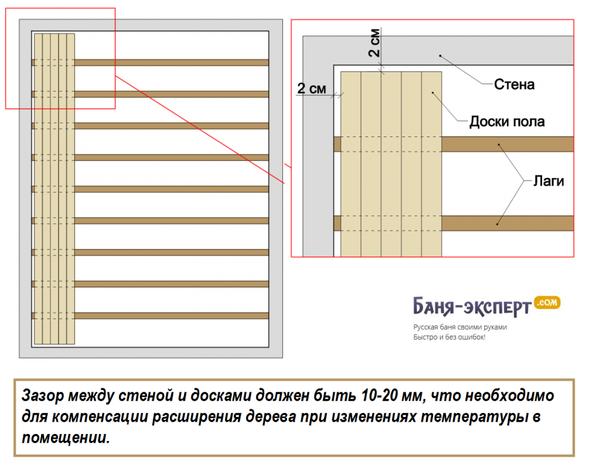 Особенности монтажа деревянного пола