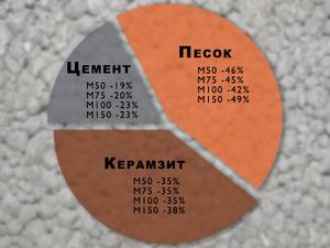 Керамзитобетон - состав