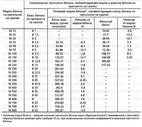 Таблица соотношения прочности бетона на сжатие