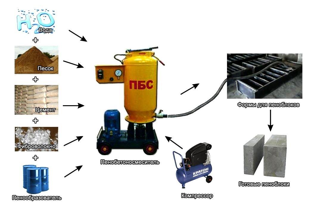 Компоненты и оборудование для производства пеноблоков
