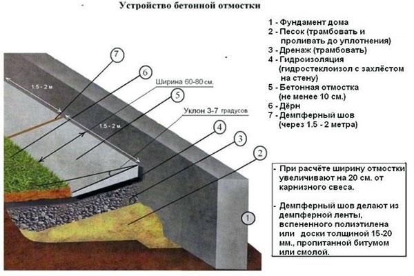 Конструкция заливки отмостки