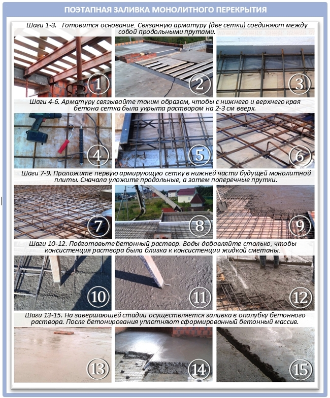 Инструкция: как залить монолитную плиту перекрытия